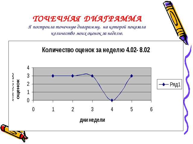 ТОЧЕЧНАЯ ДИАГРАММА Я построила точечную диаграмму, на которой показала количе...