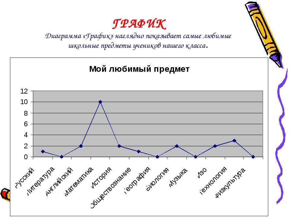 ГРАФИК Диаграмма «График» наглядно показывает самые любимые школьные предметы...