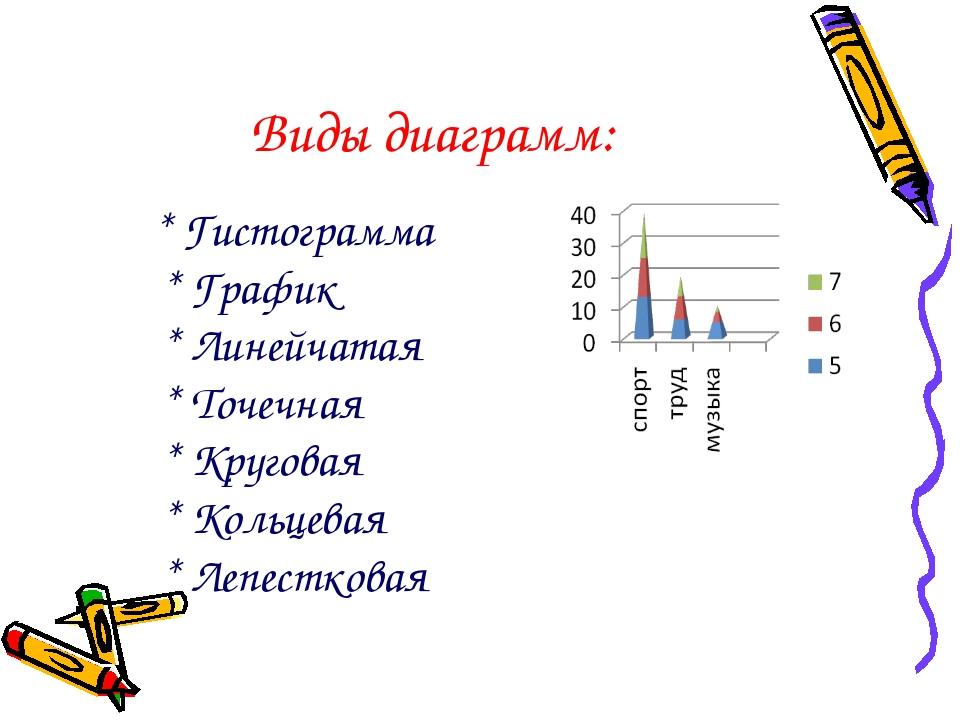 Виды диаграмм: * Гистограмма * График * Линейчатая * Точечная * Круговая * Ко...