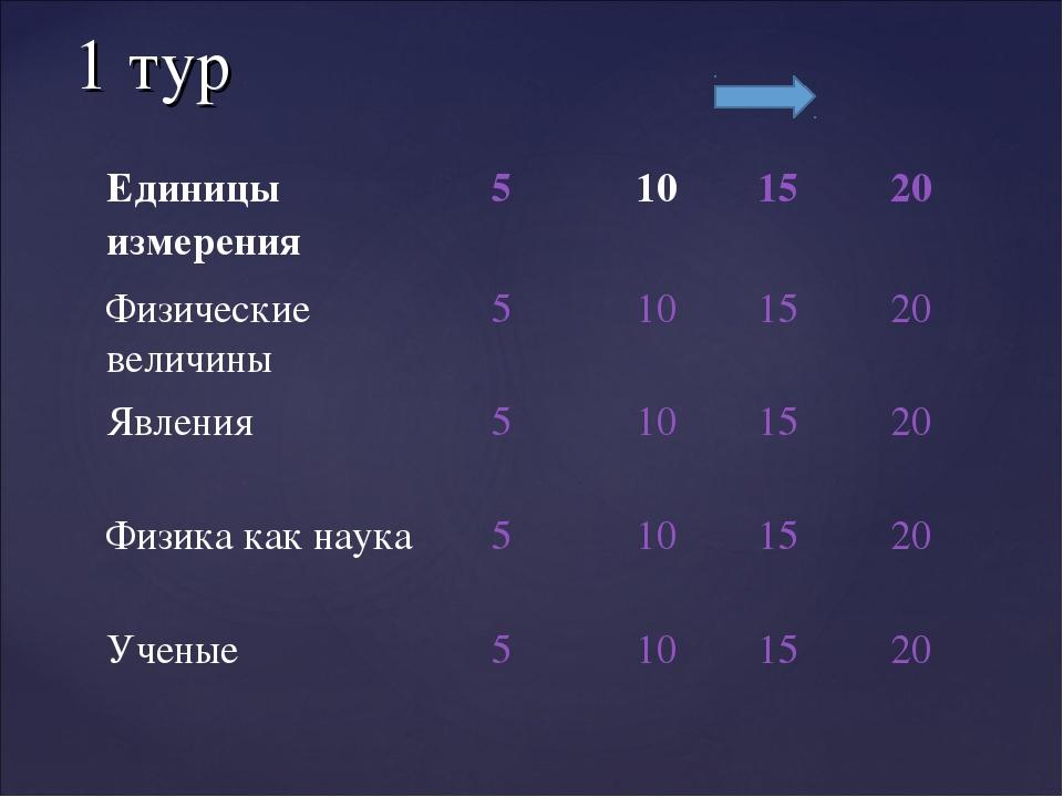 1 тур Единицы измерения5101520 Физические величины5101520 Явления51...
