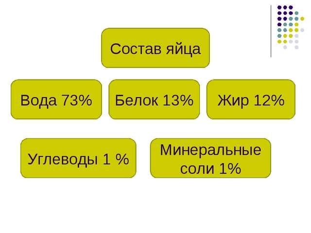 Состав яйца Вода 73% Жир 12% Белок 13% Минеральные соли 1% Углеводы 1 %