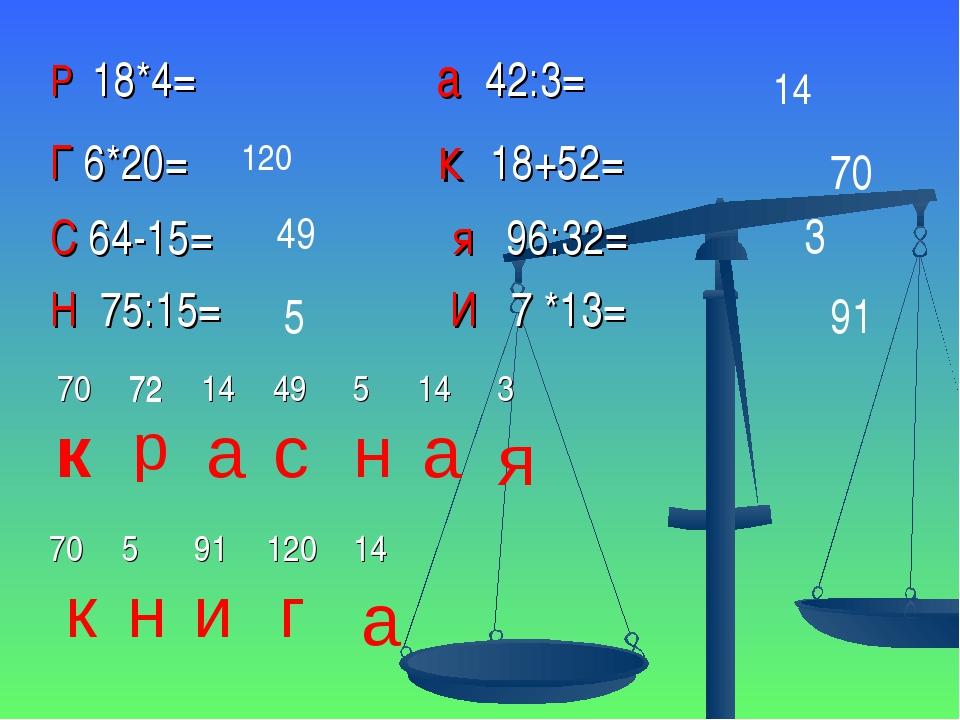 Р 18*4= а 42:3= Г 6*20= к 18+52= С 64-15= я 96:32= Н 75:15= И 7 *13= 72 120 4...