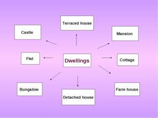 Dwellings Detached house Terraced house Flat Cottage Mansion Castle Bungalow