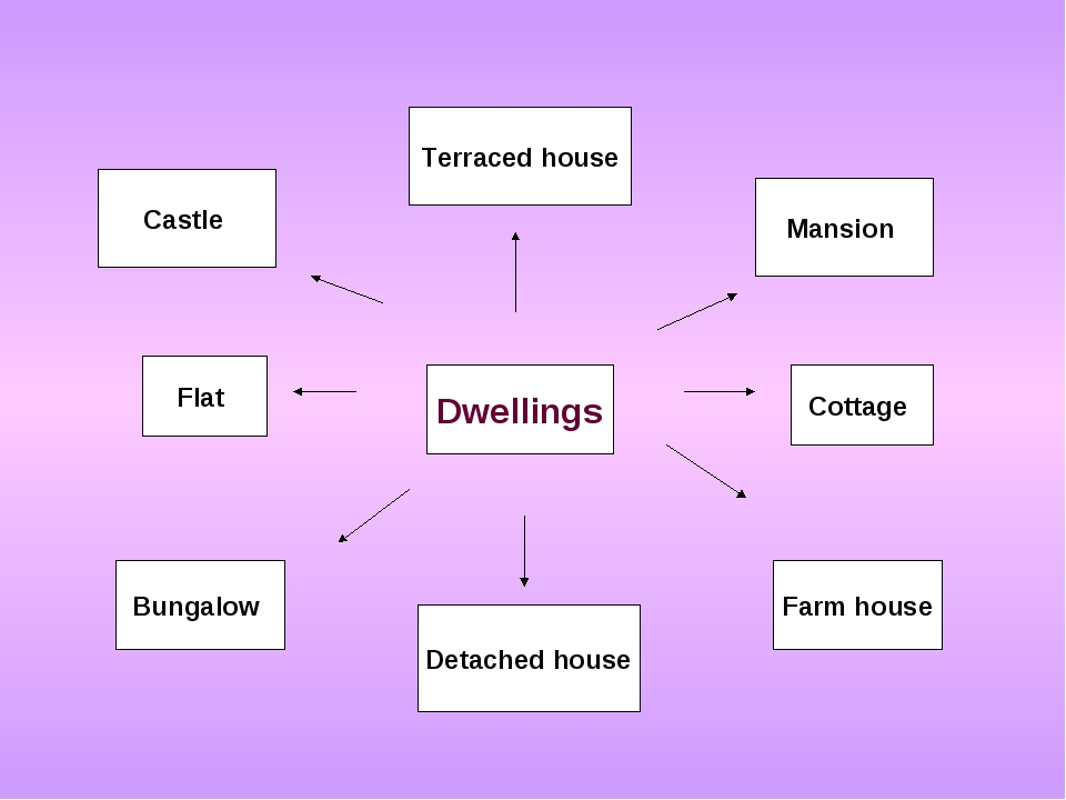 Dwellings Detached house Terraced house Flat Cottage Mansion Castle Bungalow...