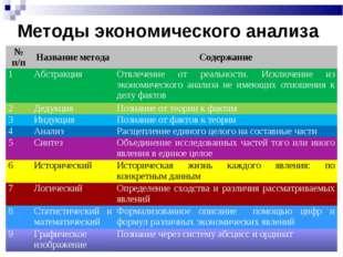 Методы экономического анализа № п/пНазвание методаСодержание 1АбстракцияО