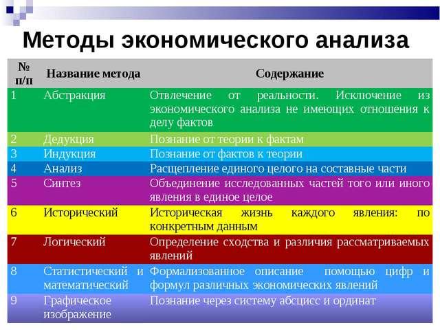 Методы экономического анализа № п/пНазвание методаСодержание 1АбстракцияО...