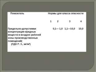 ПоказательНормы для класса опасности 1234 Предельно-допустимая концентр
