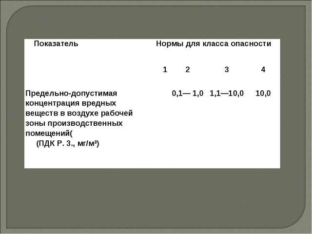 ПоказательНормы для класса опасности 1234 Предельно-допустимая концентр...