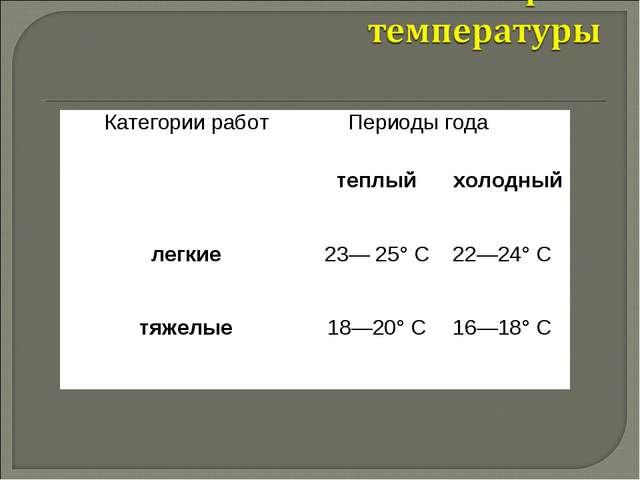 Категории работПериоды года теплыйхолодный легкие23— 25° С22—24° С тяже...