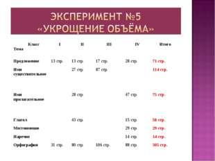 Класс ТемаIIIIIIIVИтого Предложение13 стр.13 стр.17 стр.28 стр.71