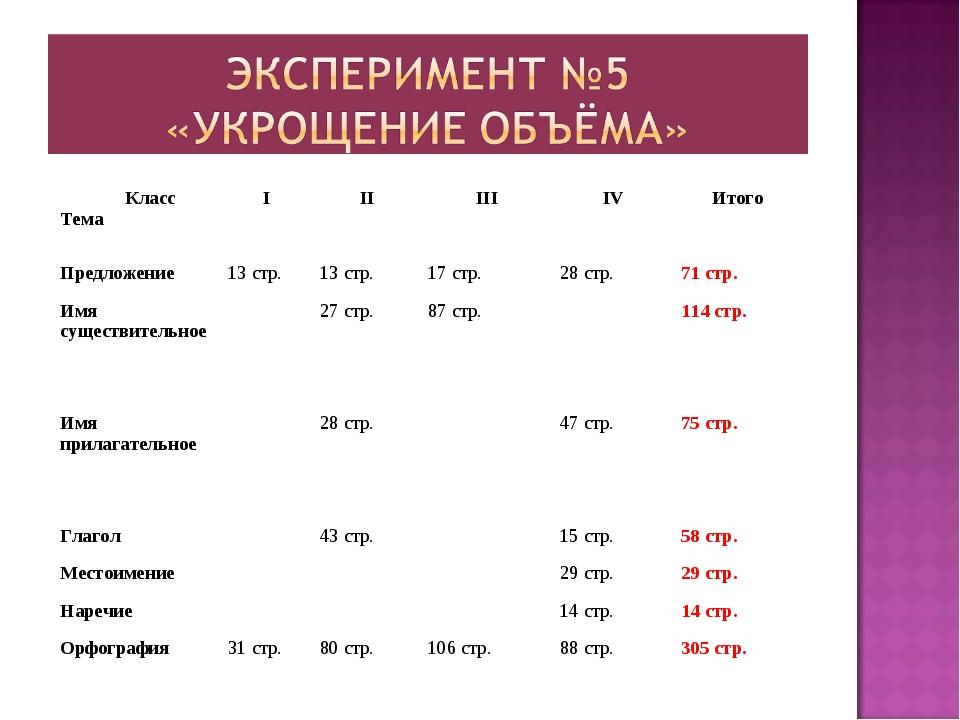 Класс ТемаIIIIIIIVИтого Предложение13 стр.13 стр.17 стр.28 стр.71...