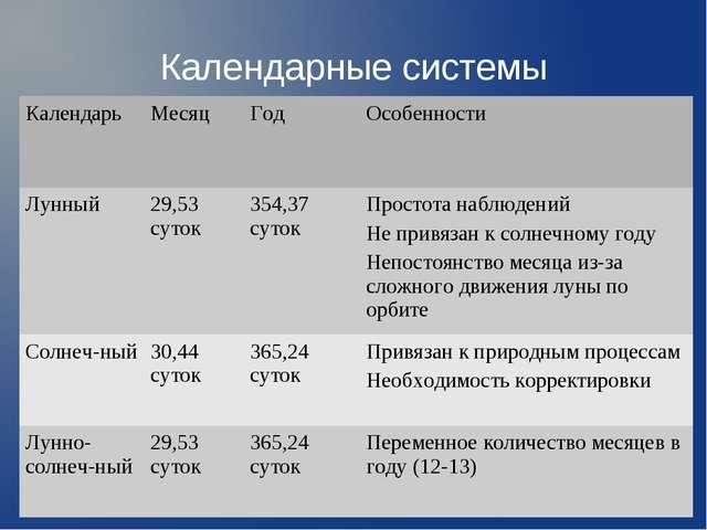 Календарные системы КалендарьМесяцГодОсобенности Лунный29,53 суток354,37...