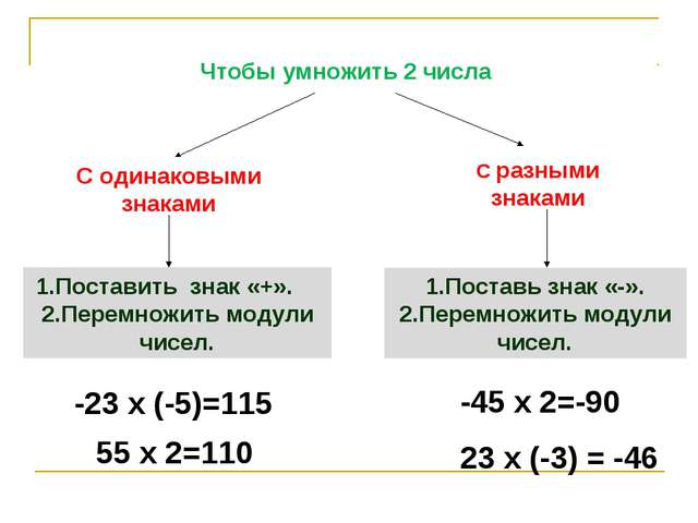 Чтобы умножить 2 числа С одинаковыми знаками С разными знаками 1.Поставить зн...