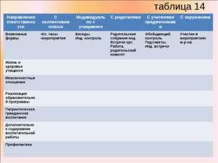 таблица 14 Направления ответственностиС коллективом классаИндивидуально с у