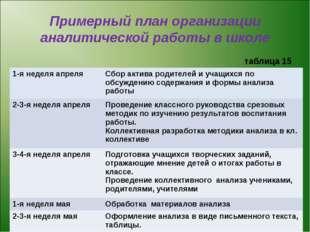 Примерный план организации аналитической работы в школе таблица 15 1-я неделя