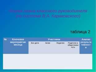 Форма плана классного руководителя (по системе В.А. Караковского) таблица 2 №
