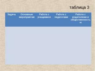 таблица 3 ЗадачаОсновные мероприятияРабота с учащимисяРабота с педагогами