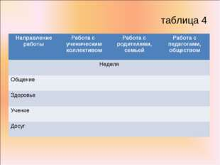 таблица 4 Направление работыРабота с ученическим коллективомРабота с родите