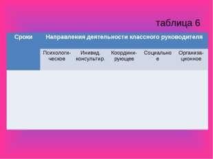 таблица 6 СрокиНаправления деятельности классного руководителя  Психологи-ч