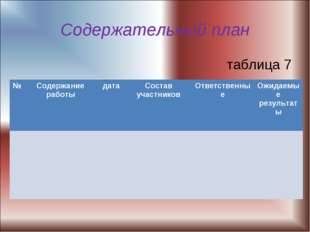 Содержательный план таблица 7 №Содержание работыдатаСостав участниковОтве