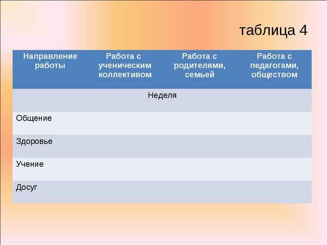 таблица 4 Направление работыРабота с ученическим коллективомРабота с родите...