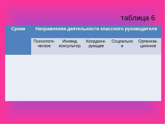 таблица 6 СрокиНаправления деятельности классного руководителя  Психологи-ч...