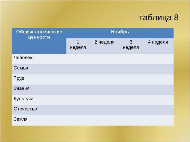 таблица 8 Общечеловеческие ценностиНоябрь 1 неделя2 неделя3 неделя4 неде...