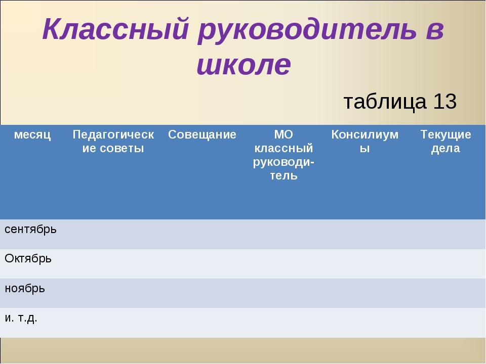 Классный руководитель в школе таблица 13 месяцПедагогические советыСовещани...