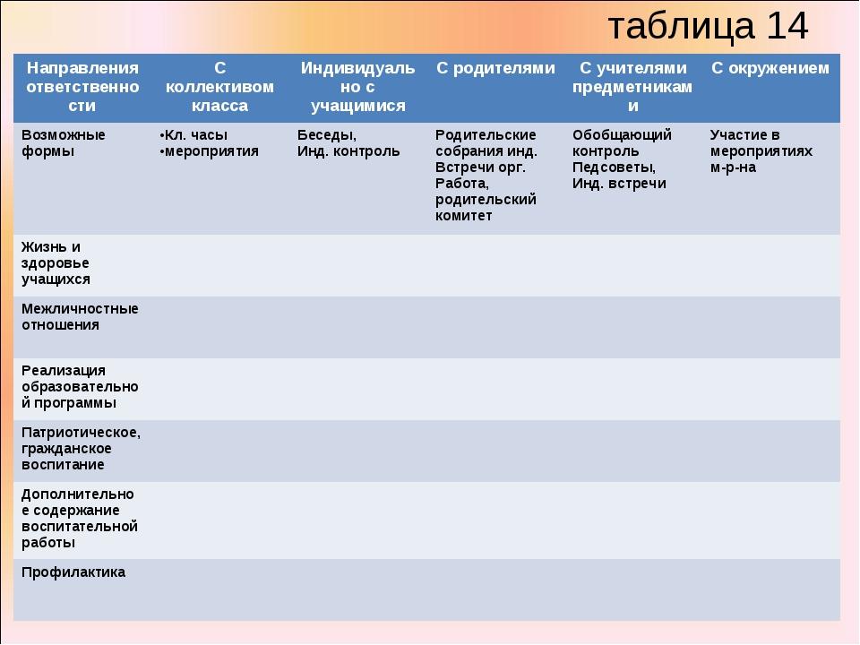 таблица 14 Направления ответственностиС коллективом классаИндивидуально с у...