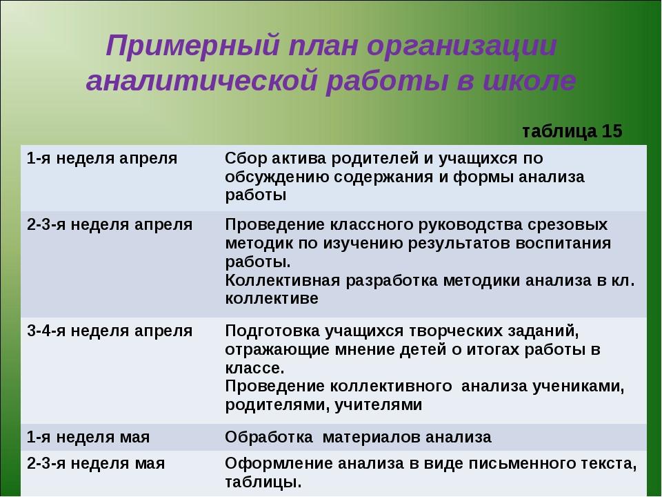 Примерный план организации аналитической работы в школе таблица 15 1-я неделя...