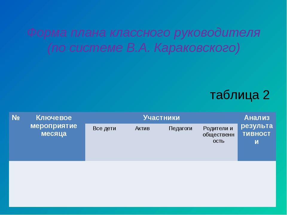 Форма плана классного руководителя (по системе В.А. Караковского) таблица 2 №...