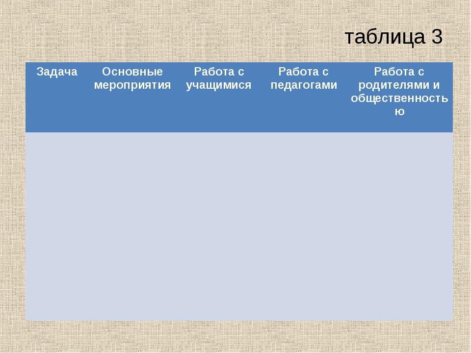 таблица 3 ЗадачаОсновные мероприятияРабота с учащимисяРабота с педагогами...