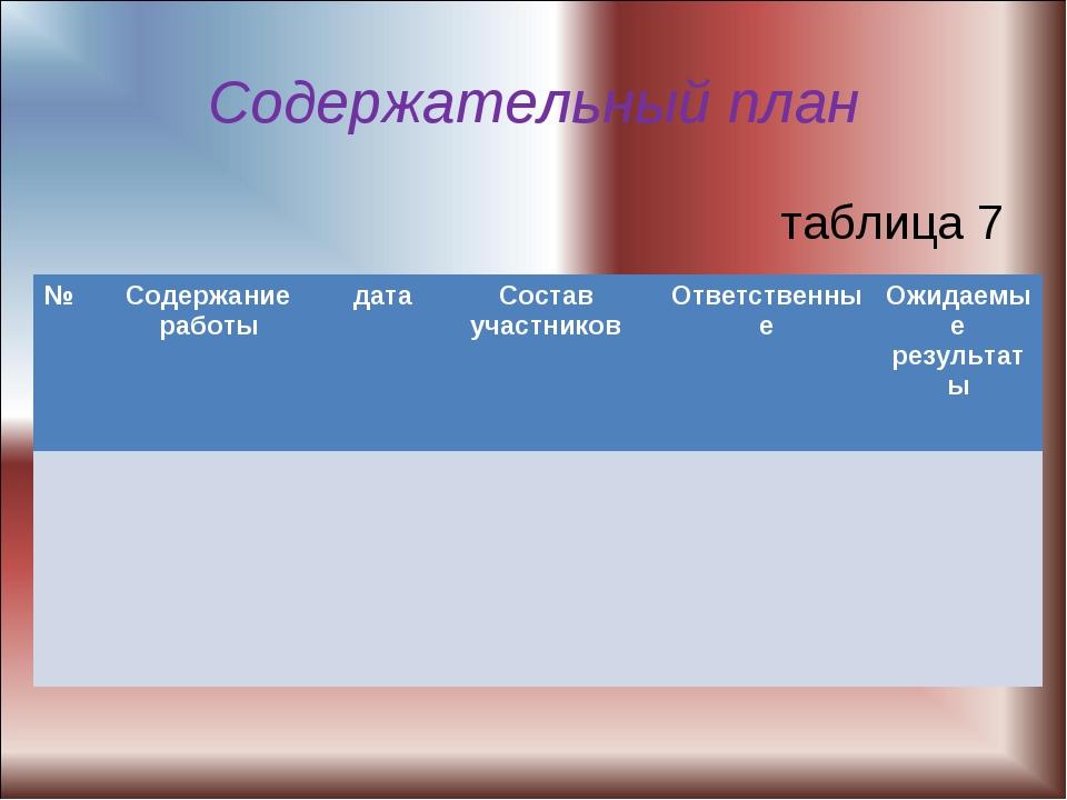 Содержательный план таблица 7 №Содержание работыдатаСостав участниковОтве...