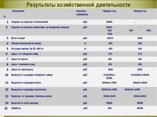 . Результаты хозяйственной деятельности № ПоказателиЕдиница измеренияПервы