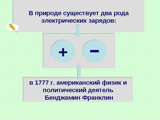 В природе существует два рода электрических зарядов: - в 1777 г. американски...