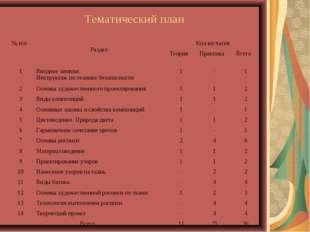 Тематический план № п\п Раздел Кол-во часов Теория Практика Всего  1Вв