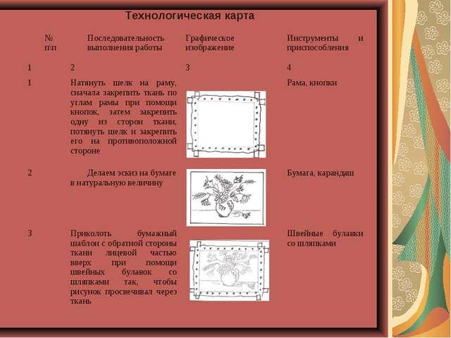 Технологическая карта № п\пПоследовательность выполнения работы Графическое...