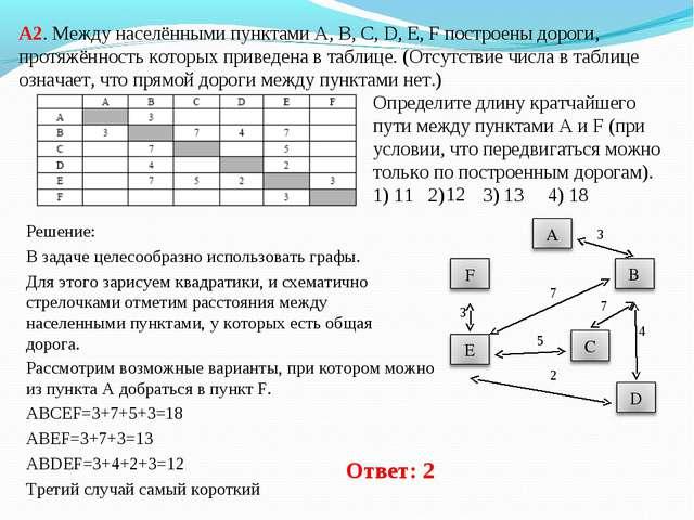А2. Между населёнными пунктами A, B, C, D, E, F построены дороги, протяжённос...