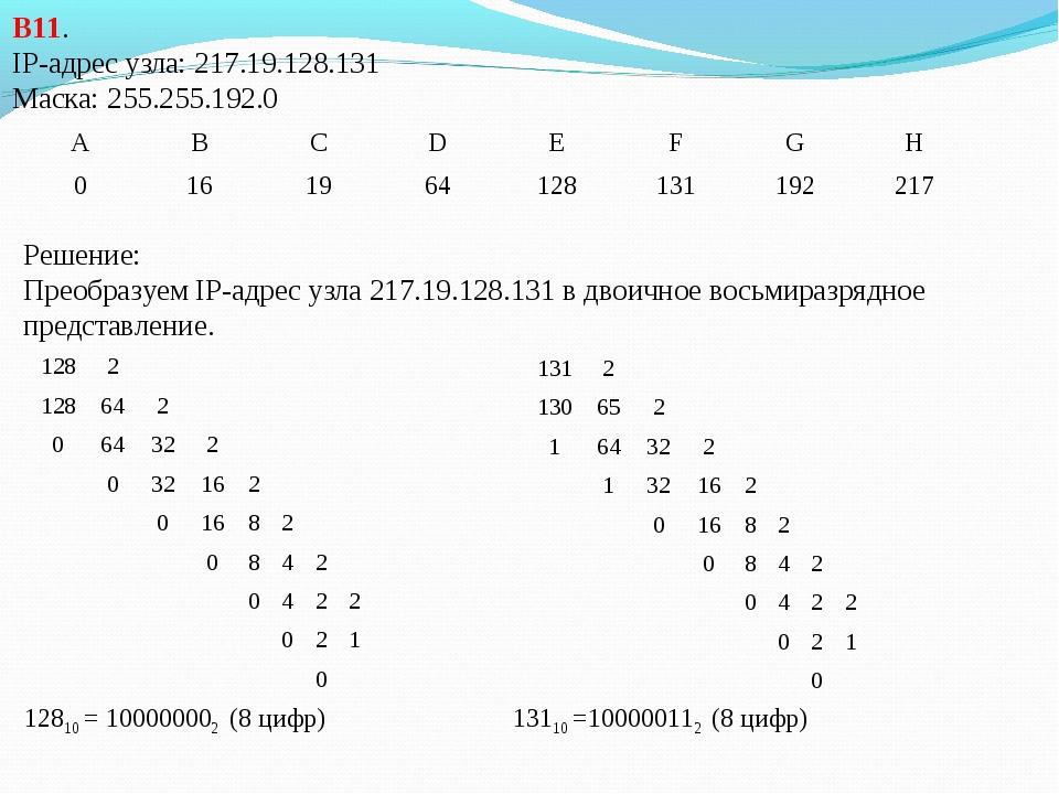В11. IP-адрес узла: 217.19.128.131 Маска: 255.255.192.0 Решение: Преобразуем...