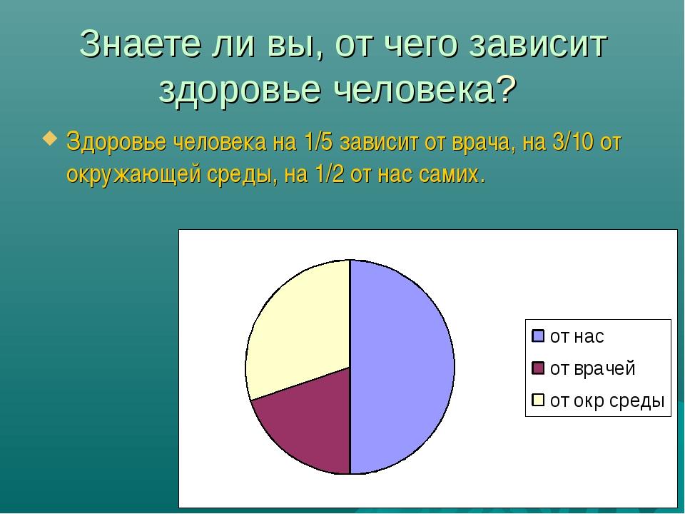 Знаете ли вы, от чего зависит здоровье человека? Здоровье человека на 1/5 зав...