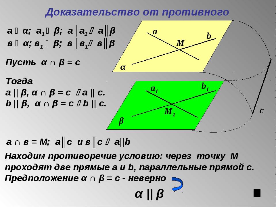 Доказательство от противного с а ϵ α; а1 ϵ β; а║а1  а║β в ϵ α; в1 ϵ β; в║в1...