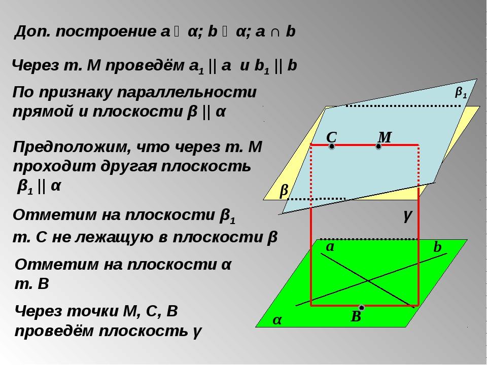 α β Доп. построение а ϵ α; b ϵ α; а ∩ b Через т. М проведём а1 || а и b1 || b...