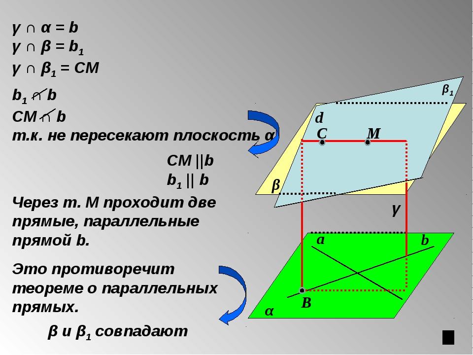 α β СМ ||b b1 || b М β1 γ ∩ α = b γ ∩ β = b1 γ ∩ β1 = CМ С В Через т. М прохо...