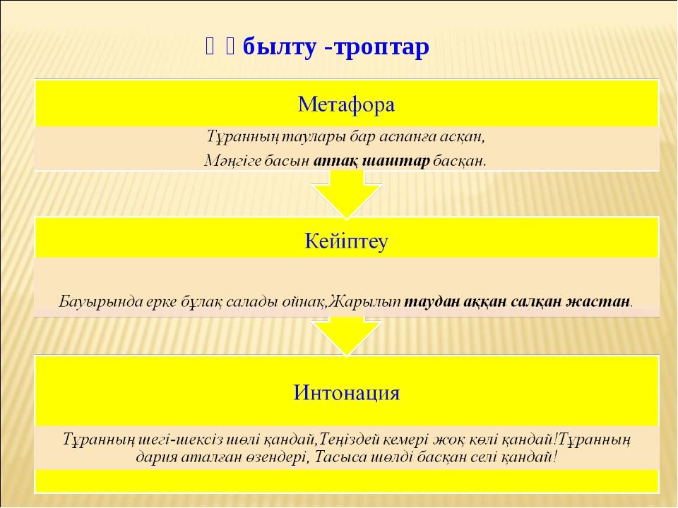 Құбылту -троптар