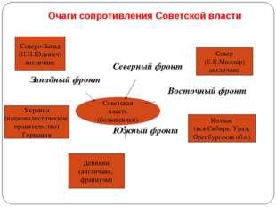 Очаги сопротивления Советской власти Северный фронт Западный фронт