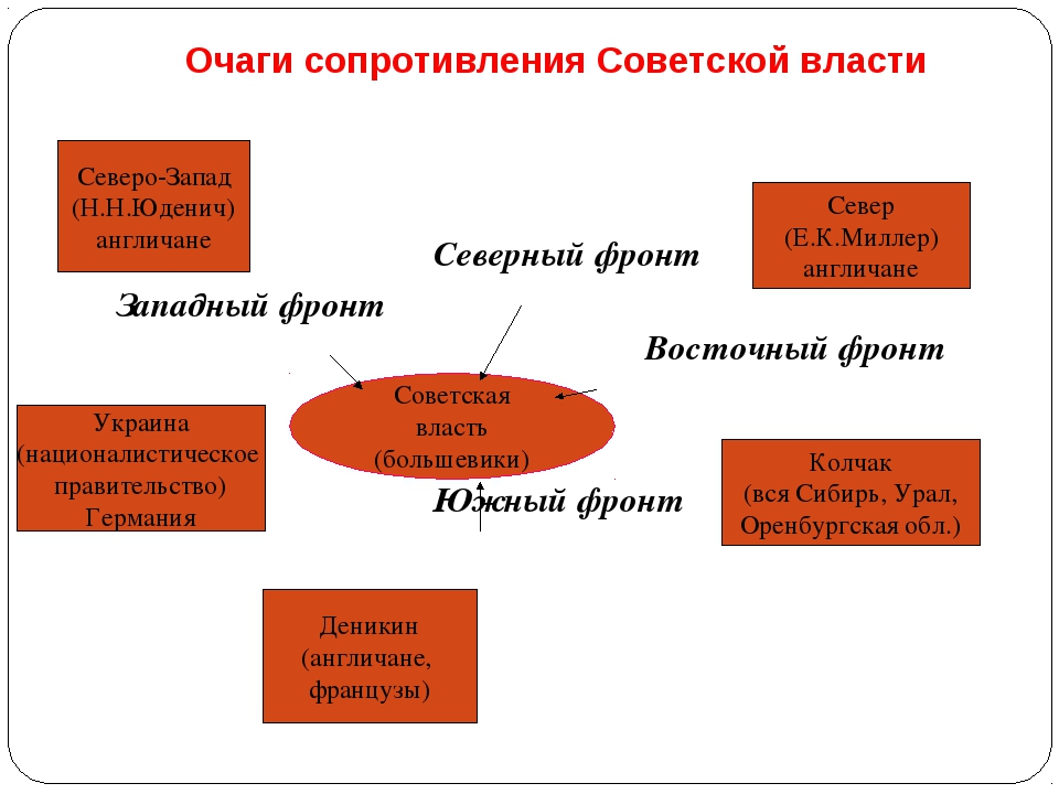 Очаги сопротивления Советской власти Северный фронт Западный фронт...