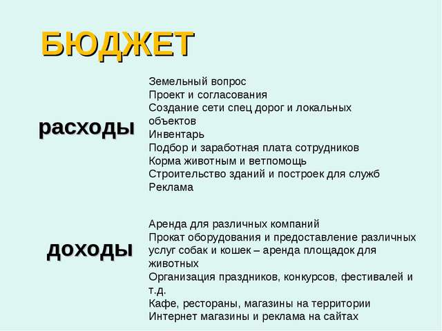 БЮДЖЕТ расходы доходы Земельный вопрос Проект и согласования Создание сети сп...
