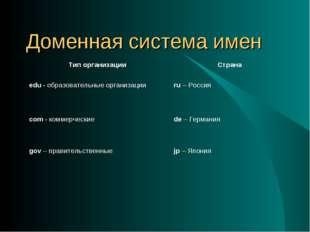 Доменная система имен Тип организации Страна edu - образовательные организац
