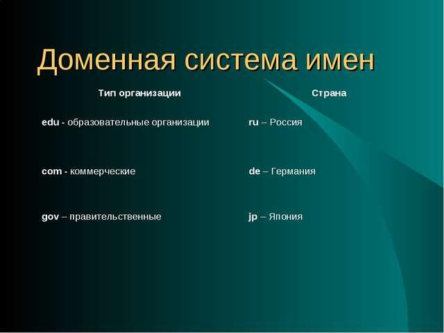 Доменная система имен Тип организации Страна edu - образовательные организац...