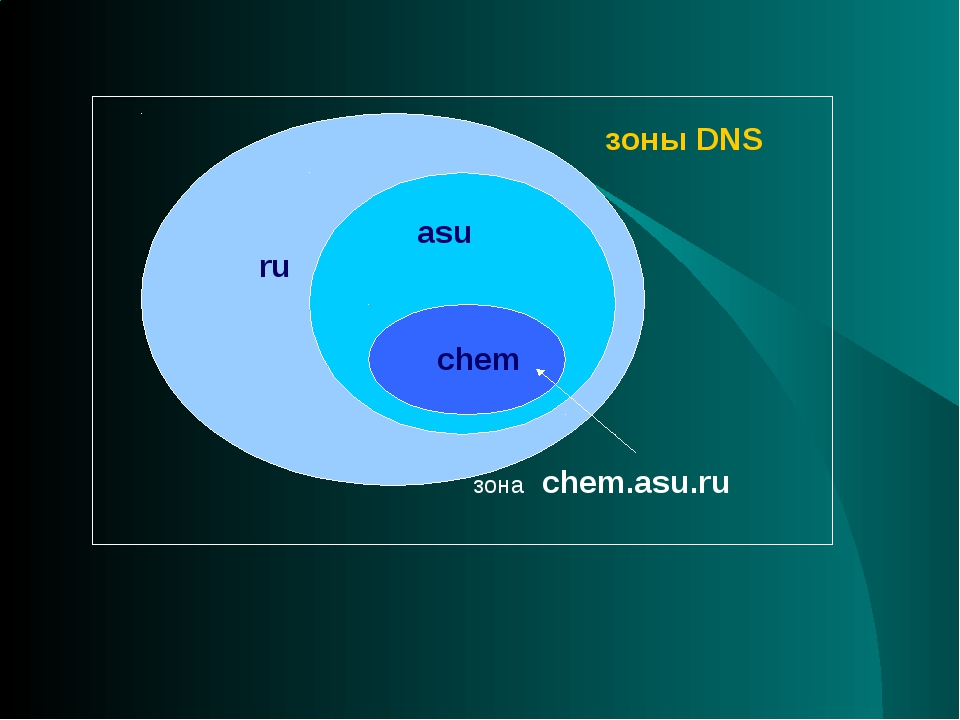 ru asu chem зона chem.asu.ru зоны DNS